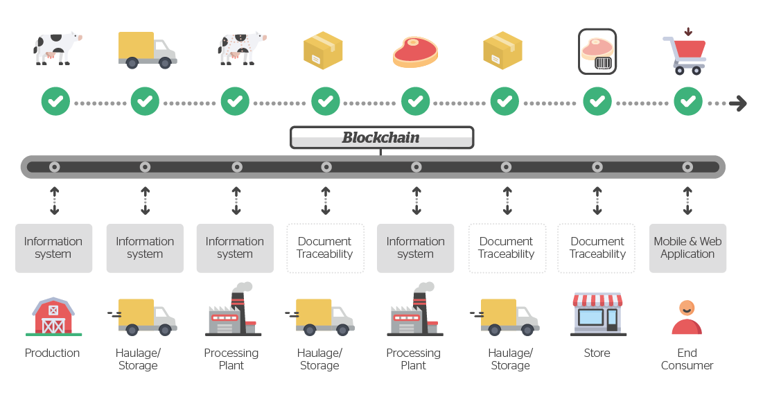 Blockchain The Technology Set To Shake Up The Logistics