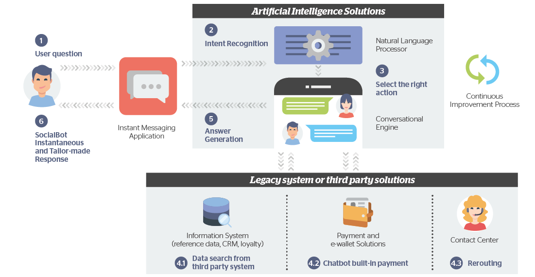 Chatbots: From automation to personalization