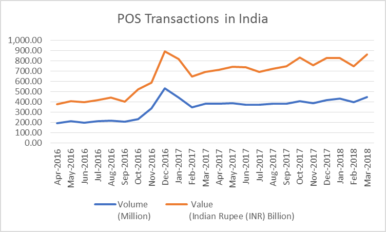 The payments landscape in India: A forward-looking perspective