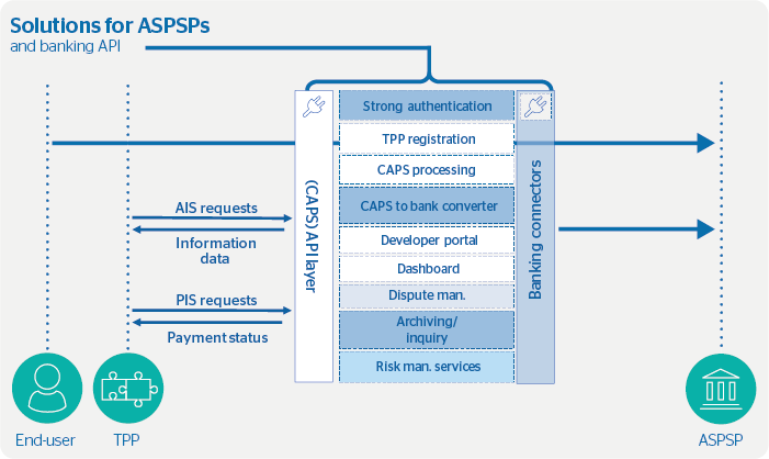 Turning PSD2 into an opportunity